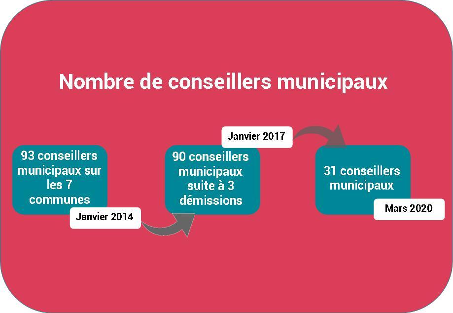 Le nombre de conseillers municipaux passera de 89 actuellement pour la Commune Nouvelle de Saint-James à 31 après les élections municipales de mars 2020.